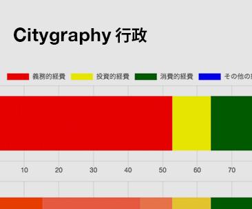Citygraphy 行政