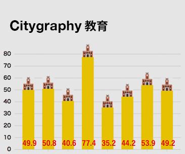 Citygraphy 教育